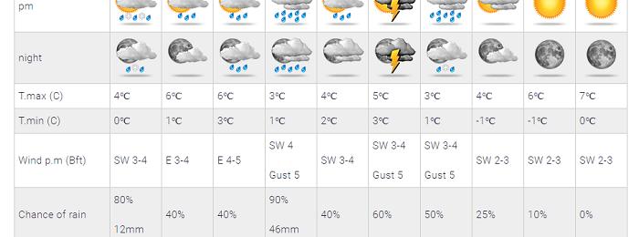 Ιδιαίτερα βροχερή φαίνεται να εξελίσσεται η ερχόμενη εβδομάδα - Τρία διαδοχικά χαμηλά θα μας επηρεάσουν
