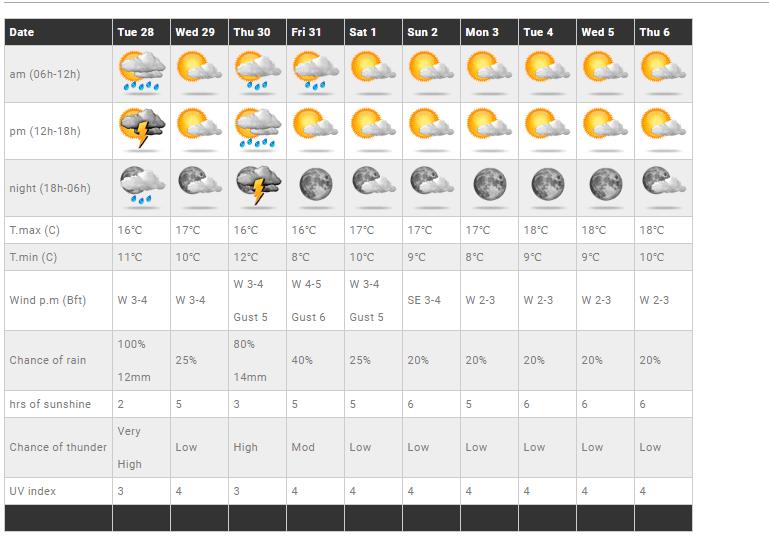 Ανανεωμένες προγνώσεις στις τοποθεσίες - Μεταβολή του καιρού αύριο Τρίτη