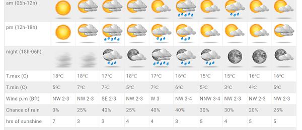 Ανανεωμένες προγνώσεις στις τοποθεσίες - Βροχές και χιόνια στην πρόγνωση