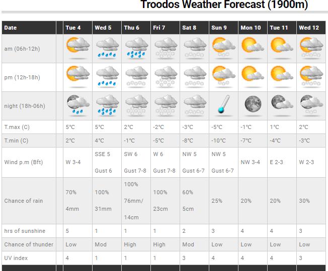 Έρχονται βροχές, καταιγίδες, χιόνια και τσουχτερό κρύο - Έως και 10 βαθμούς πτώση στη θερμοκρασία