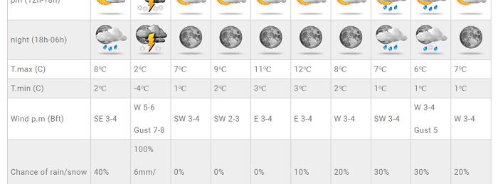 Πρόσκαιρη μεταβολή του καιρού αύριο Σάββατο - Στο 100% η πιθανότητα βροχής σε κάποιες Τοποθεσίες