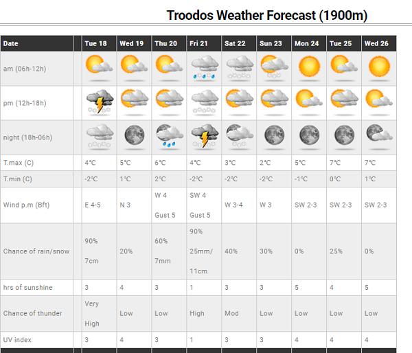 Δείτε πως διαμορφώνονται οι πιθανότητες βροχής την Τσικνοπέμπτη και κατά το παιδικό καρναβάλι