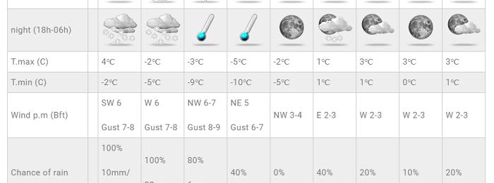 Έρχεται θεαματική πτώση της θερμοκρασίας - Βροχές/καταιγίδες και χιόνια στην πρόγνωση