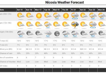 Αυξημένα διαστήματα ηλιοφάνειας αλλά και πιθανότητες μεμονωμένων βροχών
