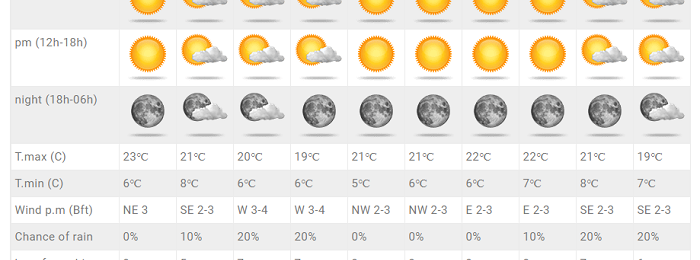 Ανανεωμένες προγνώσεις στις Τοποθεσίες - Θα κυριαρχεί η ηλιοφάνεια και ο θερμός για την εποχή καιρός