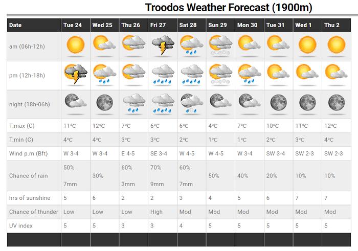 Αύξηση πιθανοτήτων βροχής και πτώση της θερμοκρασίας τέλος της εβδομάδας - Ανανεωμένες Τοποθεσίες