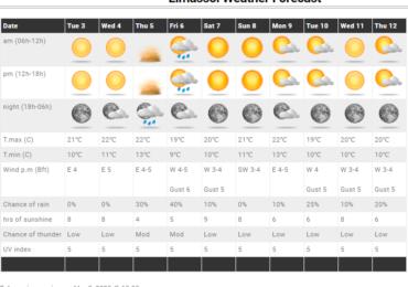 Ανανεωμένες προγνώσεις στις Τοποθεσίες - Άνοδος θερμοκρασίας και σκόνη από Λιβύη