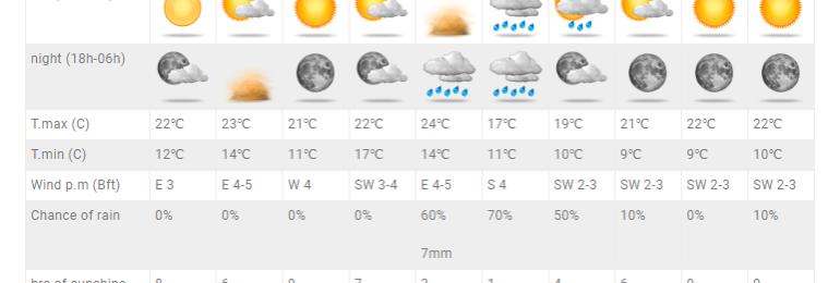 Αυξάνονται οι πιθανότητες για αξιόλογες βροχές από βδομάδας - Ανανεωμένες προγνώσεις στις Τοποθεσίες