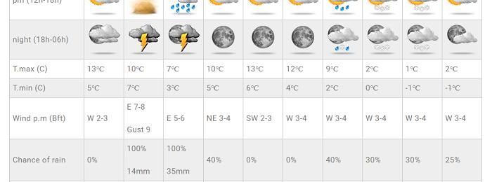 Έρχονται βροχές, καταιγίδες, σκόνη και στο βάθος αισθητή πτώση θερμοκρασίας και χιόνια - Ανανεωμένες Τοποθεσίες
