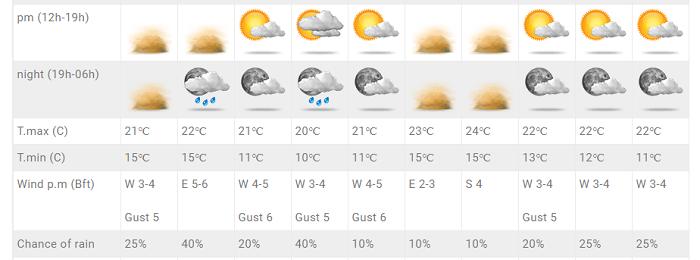Εβδομάδα σκόνης με σκαμπανεβάσματα της θερμοκρασίας, λίγες βροχές και ενισχυμένους ανέμους