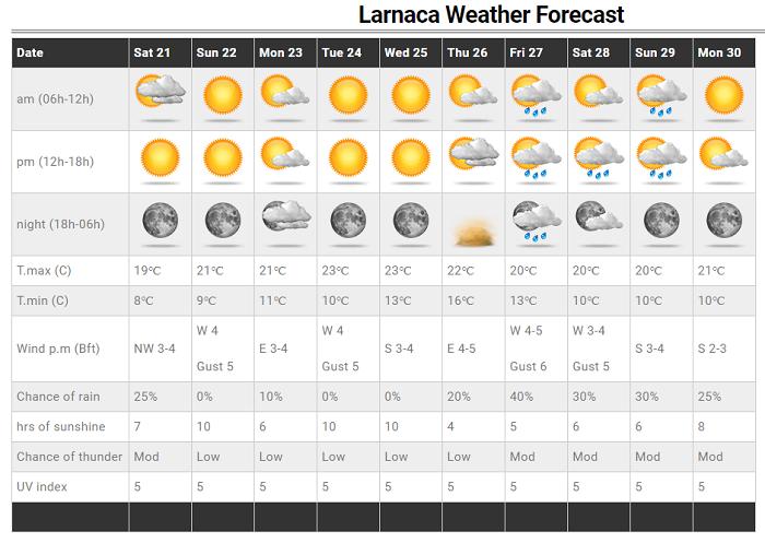 Βελτιωμένος καιρός και αισθητή άνοδος θερμοκρασίας τις επόμενες ημέρες - Ανανεωμένες Τοποθεσίες