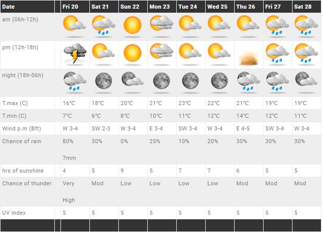 Τοπικές βροχές/καταιγίδες και χιόνια αύριο - Αισθητή άνοδος της θερμοκρασίας από την Κυριακή