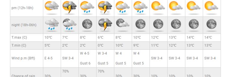 Κυρίως συννεφιασμένος ο καιρός αύριο - Πιθανότητες βροχής από το βράδυ και έπειτα