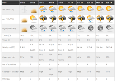Μετά τις θερμές αέριες μάζες έρχεται αισθητή πτώση θερμοκρασίας και αυξημένες πιθανότητες βροχών