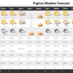 Αισθητή άνοδος της θερμοκρασίας, ενισχυμένοι άνεμοι, σκόνη και πιθανότητες βροχών