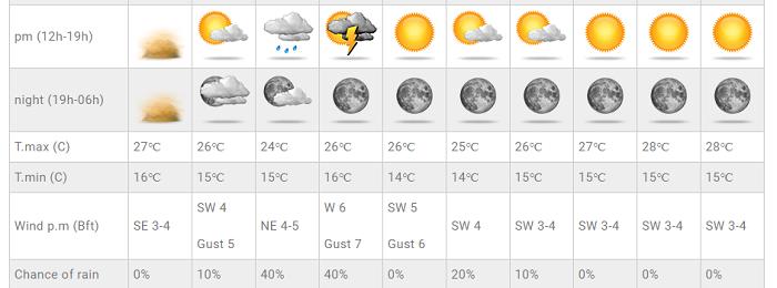 Πτώση θερμοκρασίας, ενίσχυση ανέμων και πιθανότητα βροχών τέλος της εβδομάδας