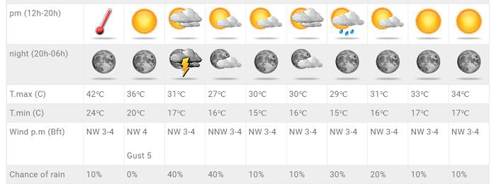 Μας αποχαιρετά ο πρωτοφανής καύσωνας - Αυξάνονται οι πιθανότητες βροχής