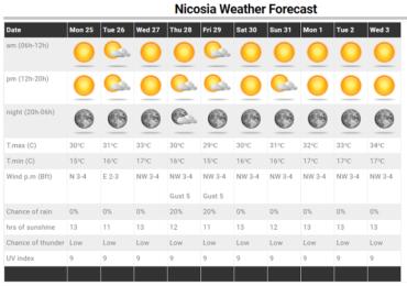 Κυρίως ηλιόλουστος καιρός με μικρά σκαμπανεβάσματα θερμοκρασίας - Ανανεωμένες προγνώσεις στις Τοποθεσίες