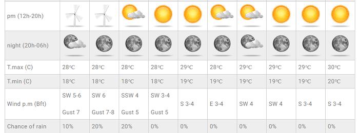 Ενισχυμένο και δροσερό δυτικό ρεύμα αέρα το επόμενο διήμερο - Ακολουθεί σταδιακή άνοδος θερμοκρασίας