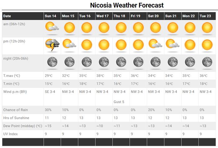 Τοπικές καταιγίδες αύριο - Σκαμπανεβάσματα θερμοκρασίας την ερχόμενη εβδομάδα