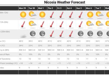 Με 40άρια+ μας υποδέχεται ο Ιούλιος - Πιθανότητα μεμονωμένων βροχών/καταιγίδων την Τρίτη