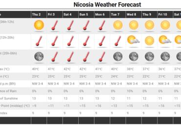 Εξαιρετικά θερμός ο καιρός το σαββατοκύριακο - Ξεπερνά τους 40 βαθμούς Κελσίου ο υδράργυρος