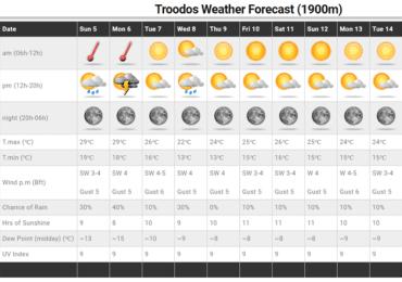 Σκαμπανεβάσματα θερμοκρασίας - Πιθανότητα μεμονωμένων βροχών/καταιγίδων στα ορεινά
