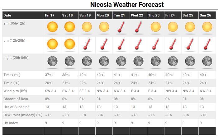 Μας εγκαταλείπουν τα 40άρια το επόμενο διήμερο - Ιδιαίτερα θερμή η ερχόμενη εβδομάδα