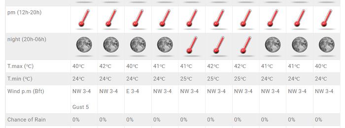 Διανύουμε την θερμότερη κλιματολογικά περίοδο - 40άρια+ διαρκείας