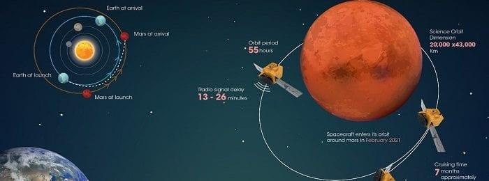"""Σε αποστολή η """"Ελπίδα"""" για μετεωρολογικές παρατηρήσεις στον πλανήτη Άρη (Βίντεο)"""