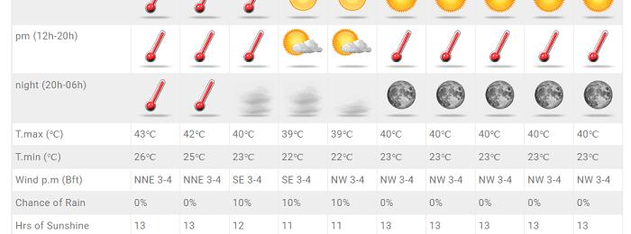 Εξαιρετικά θερμός καιρός το επόμενο διήμερο - Ακολουθεί μικρή πτώση θερμοκρασίας και αύξηση υγρασίας