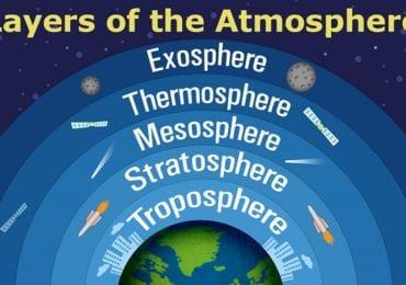 Ατμόσφαιρα της Γης - Κατακόρυφη ανάλυση της δομής της