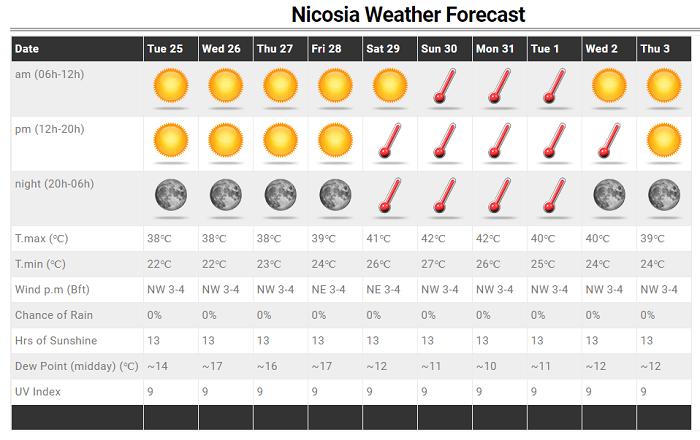 Το καλοκαίρι μας αποχαιρετά με ιδιαίτερα υψηλές θερμοκρασίες - 42άρια στην πρόγνωση