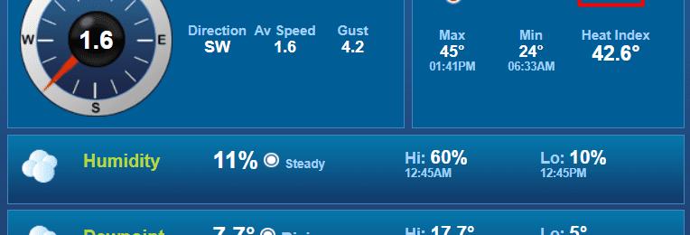 Στους 45 βαθμούς Κελσίου ο υδράργυρος από σταθμό του Kitasweather - Η υψηλότερη καταγραφή για φέτος