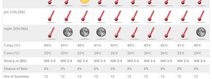 Συνεχίζει ο εξαιρετικά θερμός καιρός και το πρώτο 10ήμερο Σεπτεμβρίου - Ανανεωμένες προγνώσεις