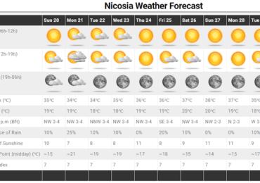 Κοντά στα φυσιολογικά επίπεδα η θερμοκρασία τις επόμενες ημέρες - Ακολουθεί νέα άνοδος
