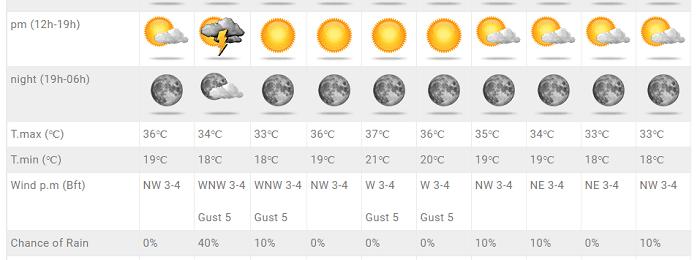 Πιθανότητες για τοπικές βροχές/καταιγίδες και σκαμπανεβάσματα θερμοκρασίας