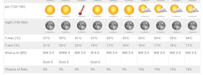 Έρχονται πρωτοφανείς θερμοκρασίες για τέλη Σεπτεμβρίου - Επιστρέφουν πρόσκαιρα τα 40άρια+