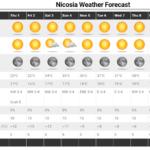 Μετά την πρόσκαιρη πτώση της θερμοκρασίας έρχεται νέα άνοδος με μέγιστες θερμοκρασίες Ιουλίου