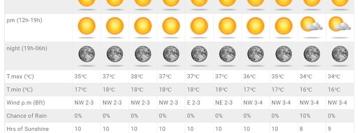 Ιδιαίτερα θερμός ο καιρός την ερχόμενη εβδομάδα - Σε άνοδο η θερμοκρασία