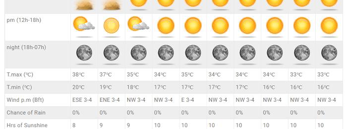 Πτώση της θερμοκρασίας τις επόμενες ημέρες - Παραμένουν οι θερμοκρασίες πάνω της κανονικής