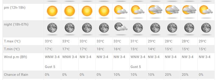 Συνεχίζει η καλοκαιρία με θερμοκρασίες λίγο πάνω της κανονικής - Τάση πτώσης την ερχόμενη εβδομάδα