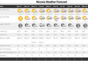 Αλλάζει ο καιρός την ερχόμενη εβδομάδα - Μεγάλη αβεβαιότητα όσον αφορά τις βροχές