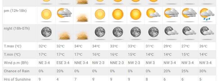Σκόνη και υψηλές θερμοκρασίες τις επόμενες ημέρες - Πιθανότητα αλλαγής τέλος της πρόγνωσης